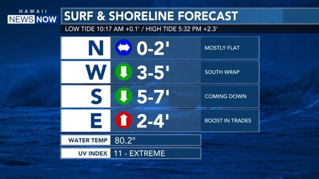 7 day surf forecast oahu