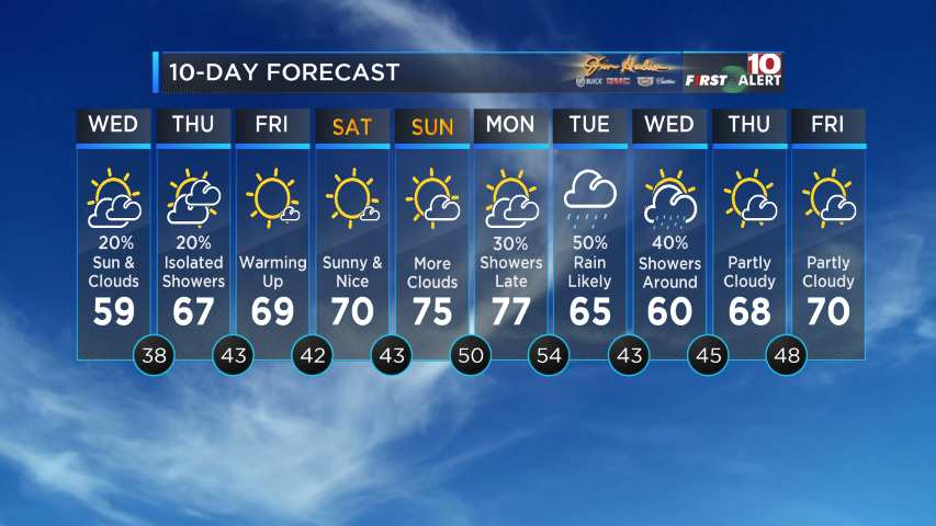 Jim Hudson Weather 7-Day Forecast