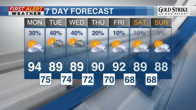 First Alert 7-Day Forecast
